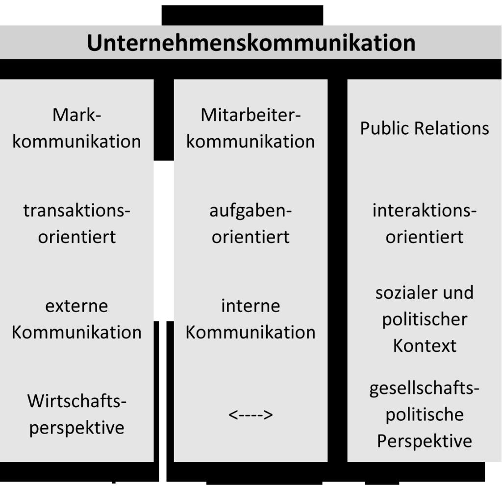 Grafik_UNKomm