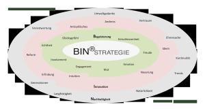 Charakters der BIN Strategie