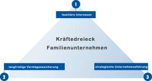 Kraeftedreieck Familienunternehmen